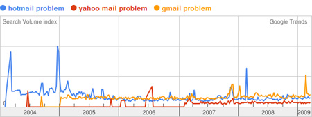 A Google Trends graph showing the searches related to problems with web based email accounts from Hotmail, Yahoo! Mail and Gmail