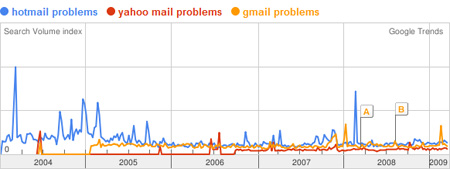 A comparison of Hotmail, Yahoo! Mail and Gmail to find the best web email service