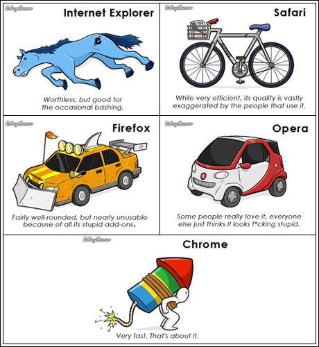 Comparison of web browsers speeds