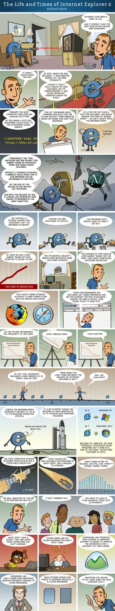Internet Explorer 6 comic strip by Brad Colbow