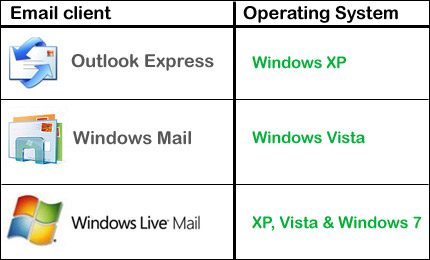 Compatibility of Microsoft free email clients with the Windows operating system