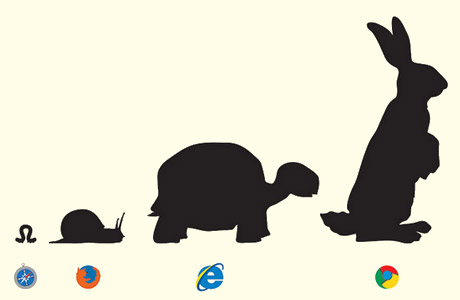 Comparison of popular web browser with animal speeds