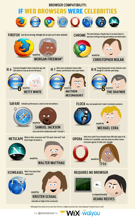 What if web browsers were celebrities - a funny infographic: geek humor