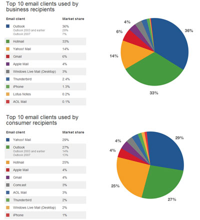 Gmail usage - Google's free email service statistics