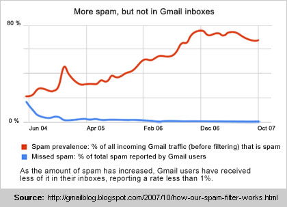 how to create a spam filter in gmail