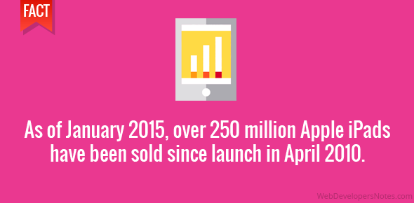 As of January 2015, over 250 million Apple iPads have been sold since launch in April 2010