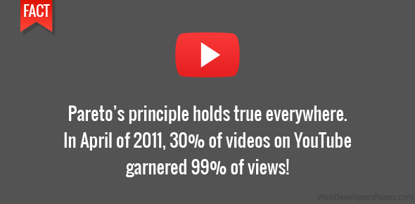 Pareto's principle holds true everywhere. In April of 2011, 30% of videos on YouTube garnered 99% of views!