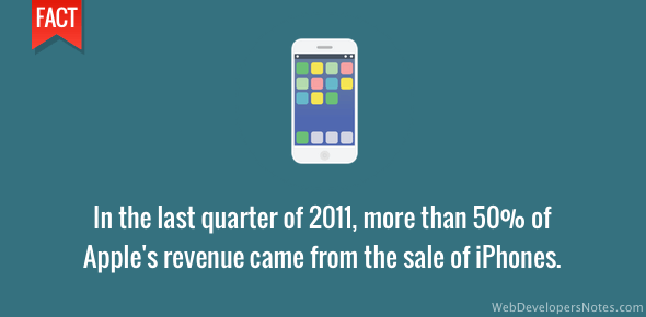 iPhone sales generated 50% revenue for Apple in 2011