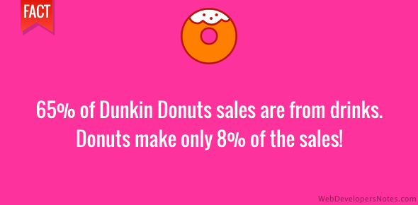 65% of Dunkin Donut sales are from drinks