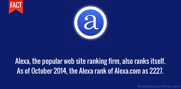 Alexa, the popular web site ranking firm, also ranks itself. As of October 2014, The Alexa rank of Alexa.com as 2227.