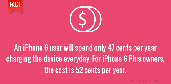 An iPhone 6 user will spend only 47 cents per year charging the device everyday! For iPhone 6 Plus owners, the cost is 52 cents per year.