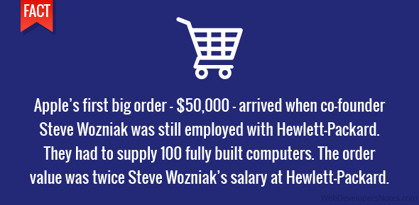Apple's first big order – $50,000 – arrived when co-founder Steve Wozniak was still employed with Hewlett-Packard. They had to supply 100 fully built computers. The order value was twice Steve Wozniak's salary at Hewlett-Packard.