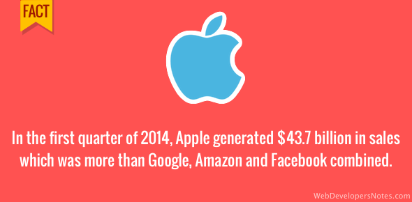 Apple sales more than Amazon, Google and Facebook combined