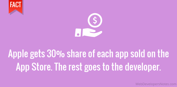 Apple gets 30% share of each app sold on the App Store. The rest goes to the developer.