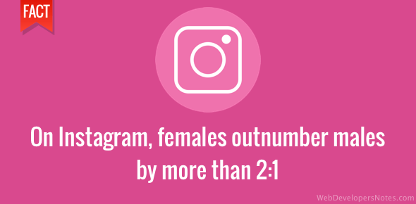 Female users are twice more than males on Instagram