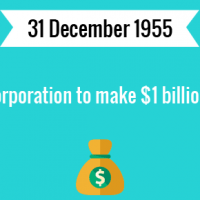 First US corporation to make $1 billion in a year.