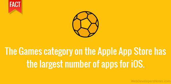 The Games category on the Apple App Store has the largest number of apps for iOS.