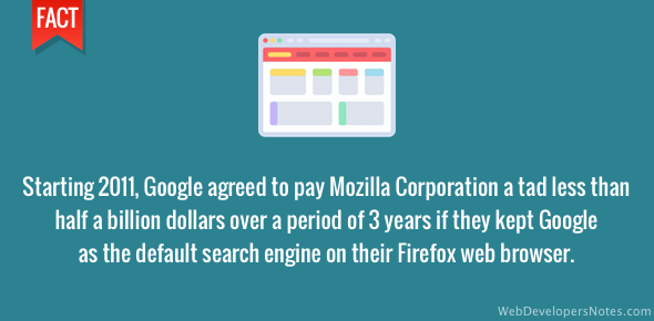 Google paid Mozilla half a billion dollars to have their search engine as default