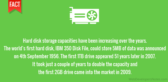 Hard disk storage capacities have been increasing over the years. The world's first hard disk, IBM 350 Disk File, could store 5MB of data was announced on 4th September 1956. The first 1TB drive appeared 51 years later in 2007. It took just a couple of years to double the capacity and the first 2GB drive came into the market in 2009.