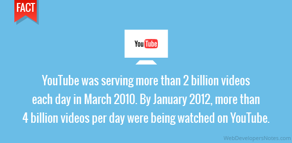 YouTube was serving more than 2 billion videos each day in March 2010. By January 2012, more than 4 billion videos per day were being watched on YouTube.