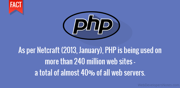 As per Netcraft (2013, January), PHP is being used on more than 240 million web sites - a total of almost 40% of all web servers.