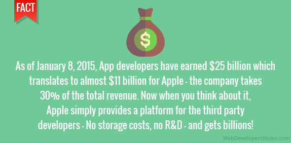 As of January 8, 2015, App developers have earned $25 billion which translates to almost $11 billion for Apple – the company takes 30% of the total revenue. Now when you think about it, Apple simply provides a platform for the third party developers – No storage costs, no R&D – and gets billions!