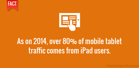 As on 2014, over 80% of mobile tablet traffic comes from iPad users.