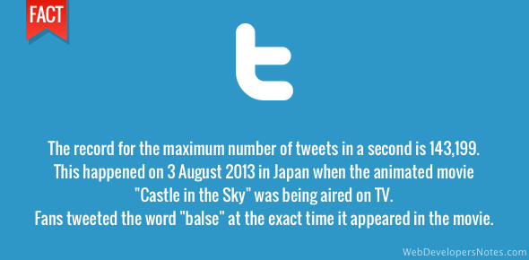 Record number of tweets per second