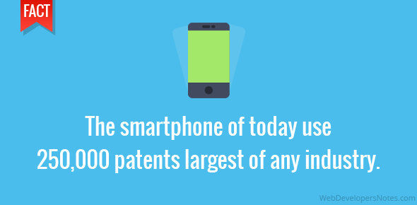 The smartphone of today use 250,000 patents largest of any industry.